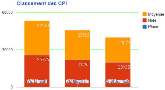 ClassementCPI
