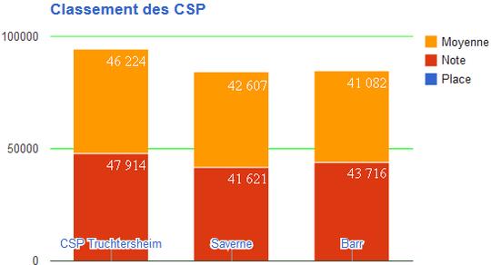 ClassementCSP