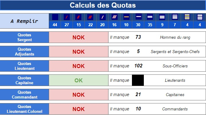 Tableau calcul quotas